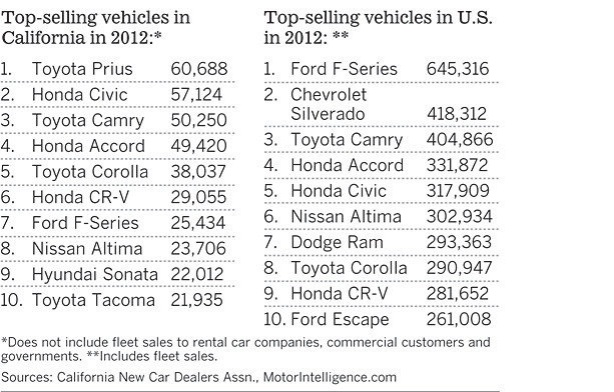 Top-Selling Vehicles in California versus Top-Selling Vehicles in the U.S. for 2012 (source:CNCDA)